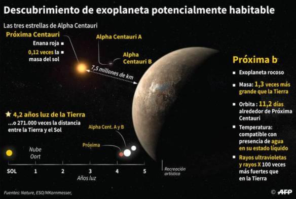 a-maioria-dos-planetas-que-orbitam-estrelas-como-proxima-centauri-sao-do-tamanho-da-terra-e-tem-agua-em-abundancia-2